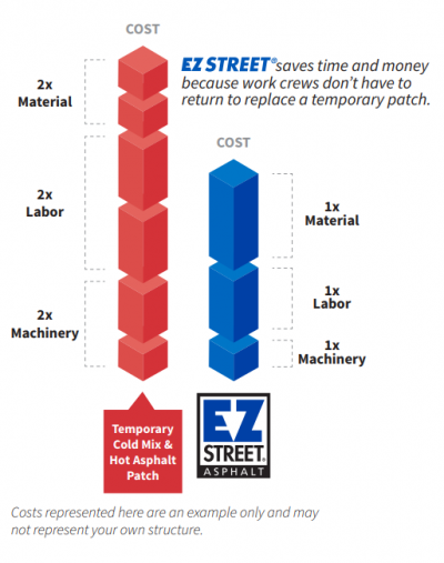 At every step of production, EZ STREET costs half as much as traditional asphalt